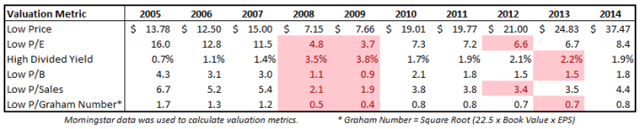 Historically Low Valuations for the Past Decade