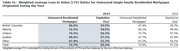LTV Table (#41 from 2014 Annual Report)