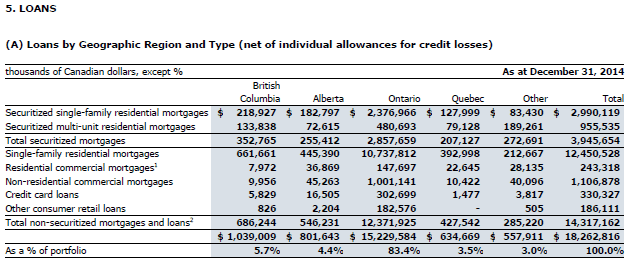 Loans by Geographic Region and Type (2014 Annual Report)