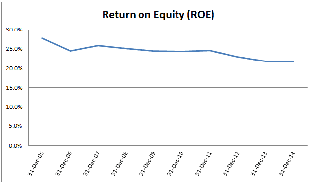 ROE Chart