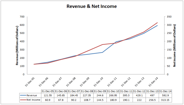 Revenue & Net Income Chart