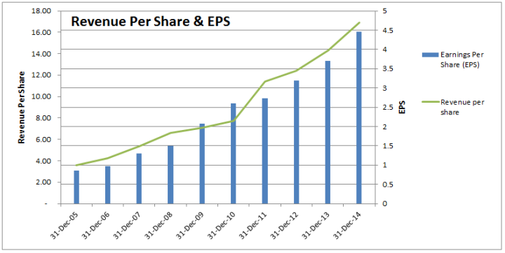 Revenue per share & EPS Chart