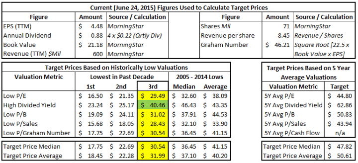 Valuation Targets