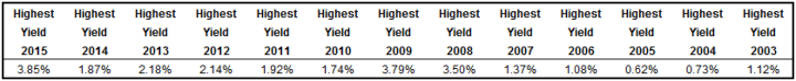 Home Capital Group HCG Highest Dividend Yields 2003-2015