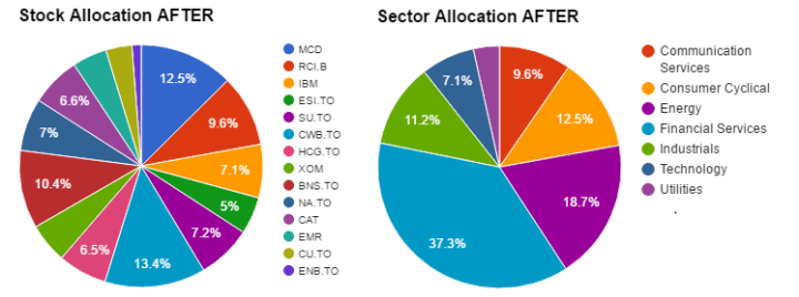 Sector & Stock Allocation After