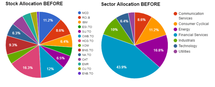 Sector & Stock Allocation Before
