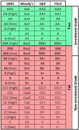 Credit Ratings Table
