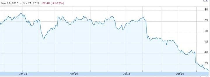 1-year-stock-chart