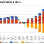DGI&R Quarterly Dividends & Interest