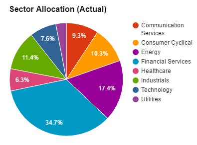 DGI&R Sector Allocation