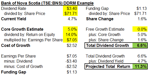 Dividend Drill Return Model: How to estimate dividend growth