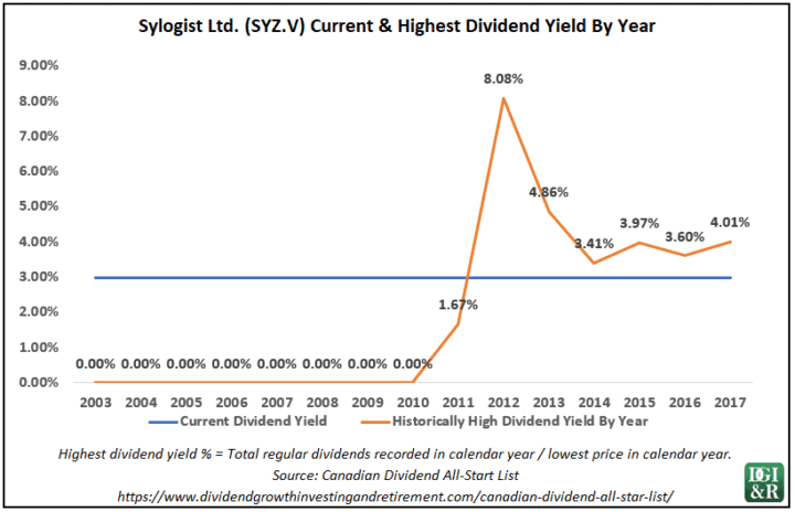 Telus dividend payout ratio
