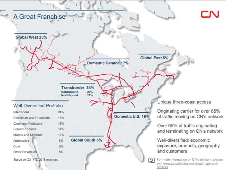 canadian national railway company and dividend reinvestment plan